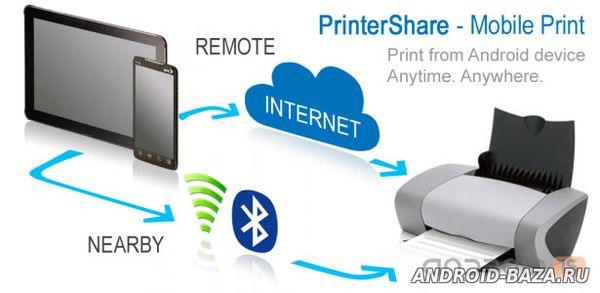 Офисные PrinterShare — Работа с Принтером
